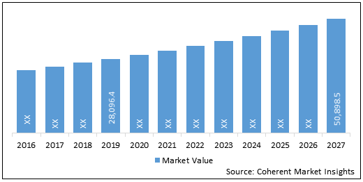 Wearable Medical Devices  | Coherent Market Insights