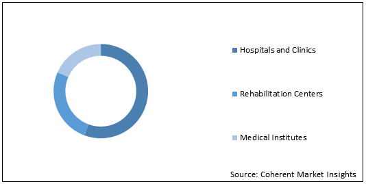 Collaborative Care Model  | Coherent Market Insights