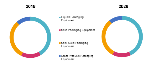 Pharmaceutical Packaging Equipment  | Coherent Market Insights