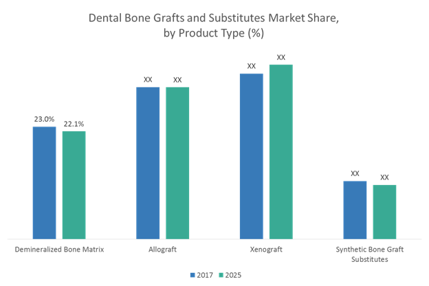 Dental Bone Graft