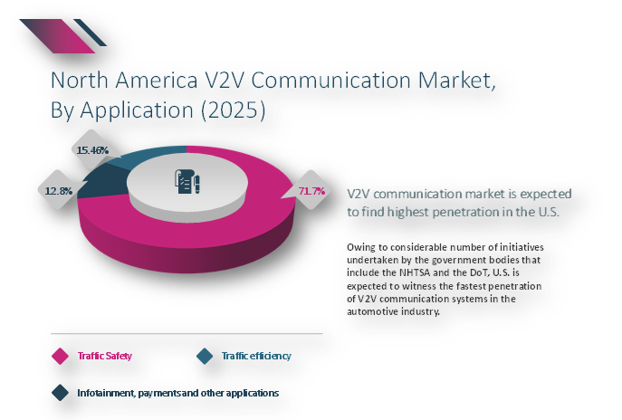v2v communication market