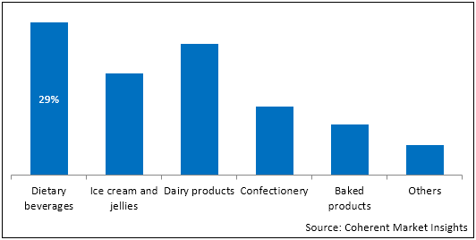 Diabetic Foods  | Coherent Market Insights