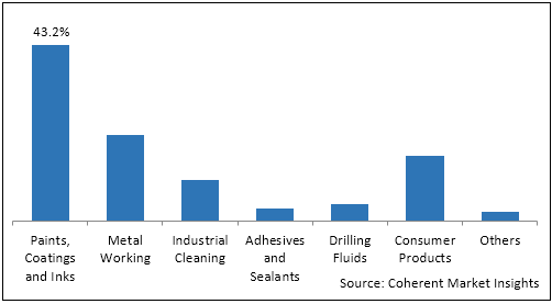India De-aromatic Solvents  | Coherent Market Insights