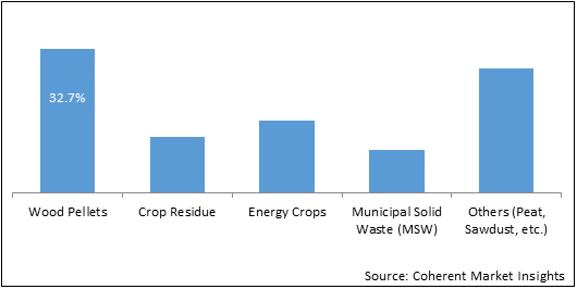 Biomass Solid Fuel  | Coherent Market Insights