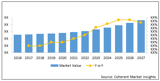 Infection Surveillance Solutions  | Coherent Market Insights