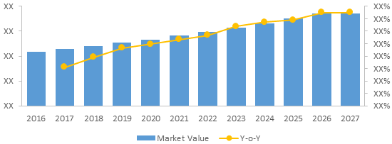 Gamma Knife  | Coherent Market Insights