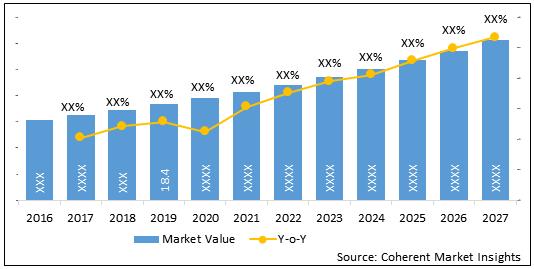 U.S. 503B Compounding Pharmacies  | Coherent Market Insights