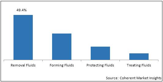 Metalworking Fluids  | Coherent Market Insights