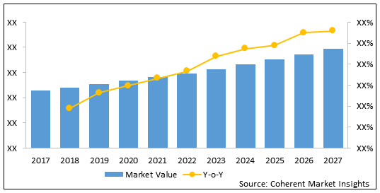 Endoscopy Device  | Coherent Market Insights