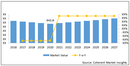 Orthopedic Power Tools  | Coherent Market Insights