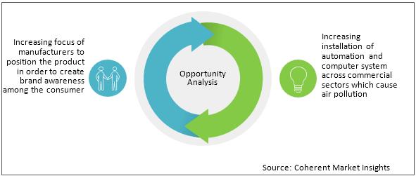 GCC Air Purifier  | Coherent Market Insights