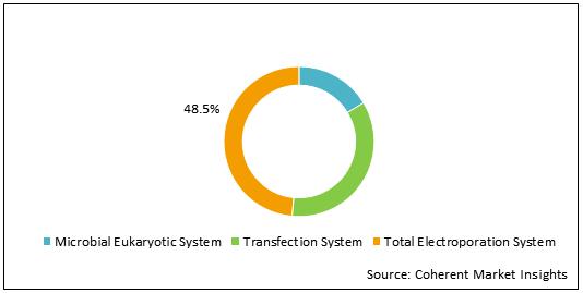 Electroporation Instruments    Coherent Market Insights