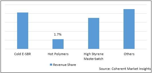 Emulsion Styrene Butadiene Rubber  | Coherent Market Insights