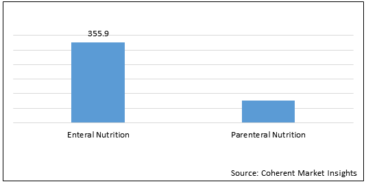 Canada Clinical Nutrition  | Coherent Market Insights