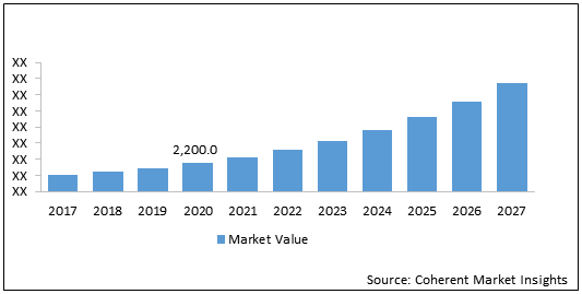 Surface Vision and Inspection    Coherent Market Insights
