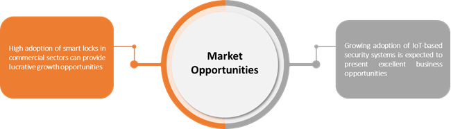 Smart Locks  | Coherent Market Insights