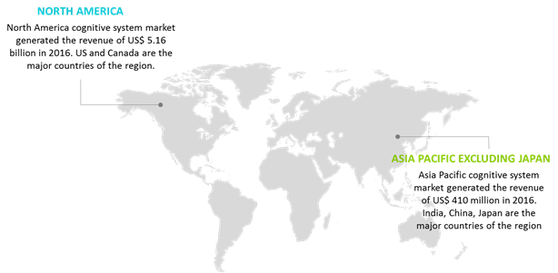 cognitive systems market
