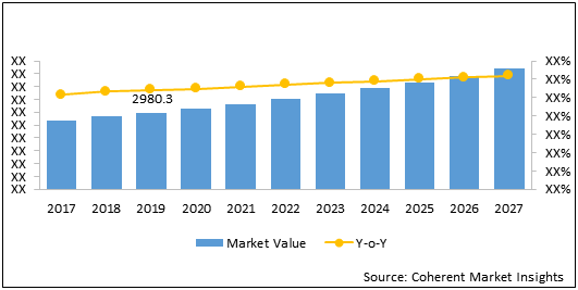 Gas Leak Detector  | Coherent Market Insights