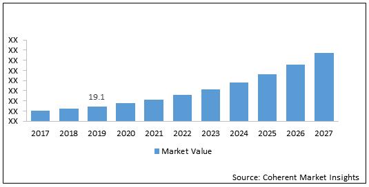 Data Center Power  | Coherent Market Insights