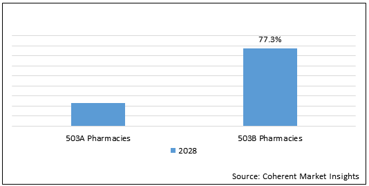U.S. Injectable Compounding Pharmacy  | Coherent Market Insights