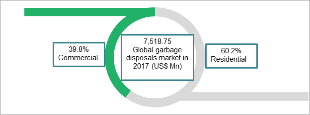Garbage Disposals  | Coherent Market Insights