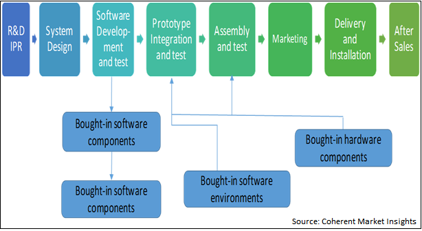 Industrial Robotics  | Coherent Market Insights