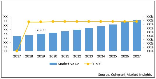 Power Transformer  | Coherent Market Insights
