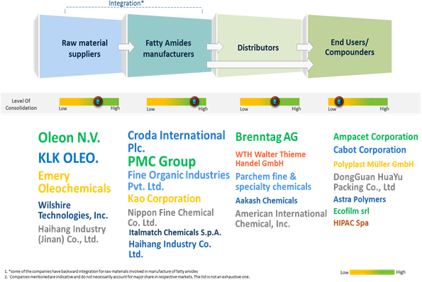 Fatty Amides  | Coherent Market Insights