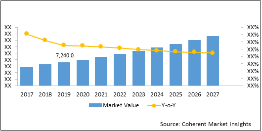 3D Printing  | Coherent Market Insights
