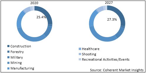 U.S. Hearing Protection Devices  | Coherent Market Insights