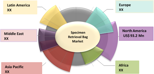 Specimen Retrieval Bag  | Coherent Market Insights