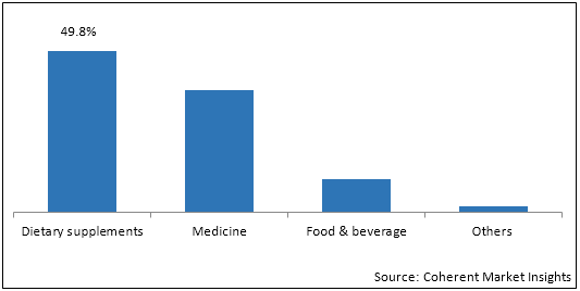 Melatonin  | Coherent Market Insights