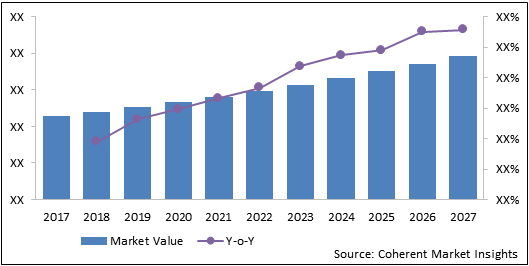 Metal Non-Covered Biliary Stent  | Coherent Market Insights