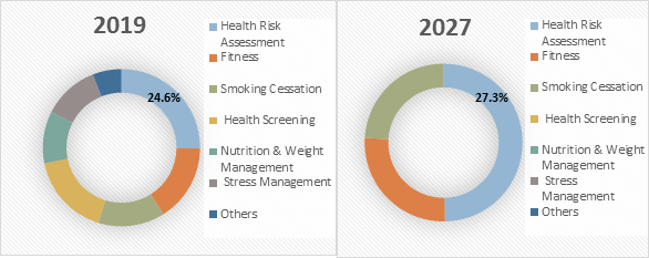 Corporate Wellness    Coherent Market Insights