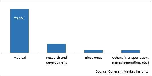 Superconducting Materials  | Coherent Market Insights