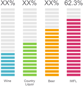 India Alcohol  | Coherent Market Insights