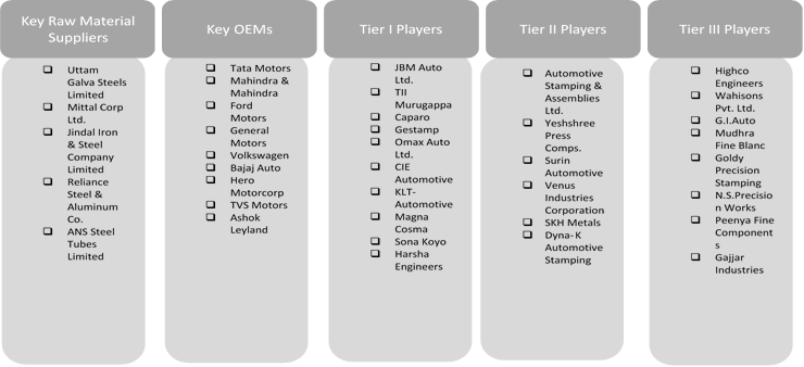 India Automotive Stamping    Coherent Market Insights