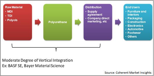 Polyols and Polyurethane  | Coherent Market Insights