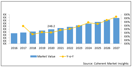 Europe Needle-free IV Connectors    Coherent Market Insights