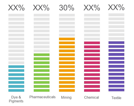 Sodium Cyanide  | Coherent Market Insights