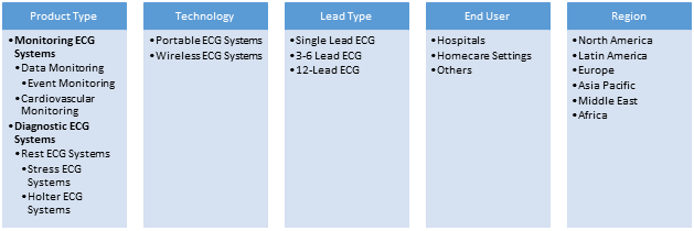 Electrocardiogram (ECG) Devices  | Coherent Market Insights