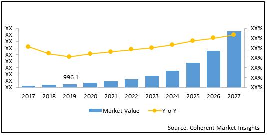 Photonic IC  | Coherent Market Insights