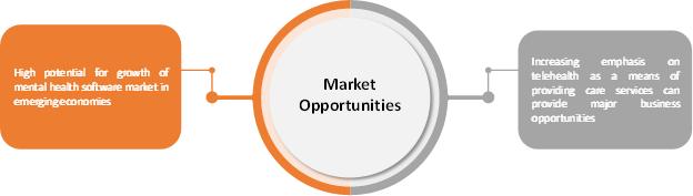 Mental Health Software  | Coherent Market Insights
