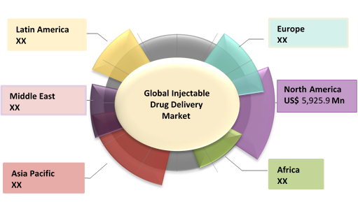 Injectable Drug Delivery  | Coherent Market Insights