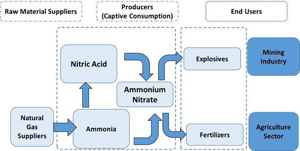 Australia Nitric Acid  | Coherent Market Insights
