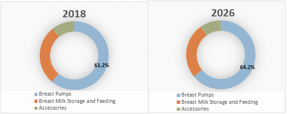 Breastfeeding Supplies  | Coherent Market Insights