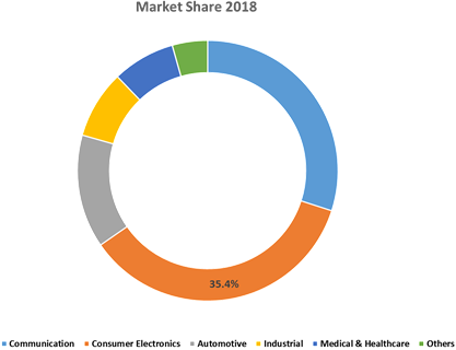 Analog IC  | Coherent Market Insights
