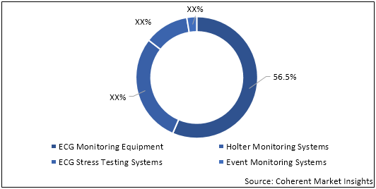 ECG Monitoring Systems  | Coherent Market Insights