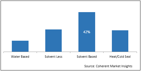 Lamination Adhesives for Flexible Packaging  | Coherent Market Insights