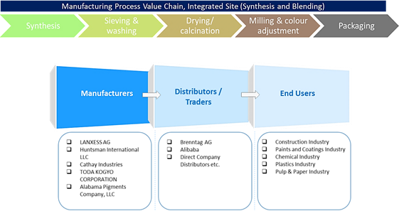 Iron Oxide  | Coherent Market Insights